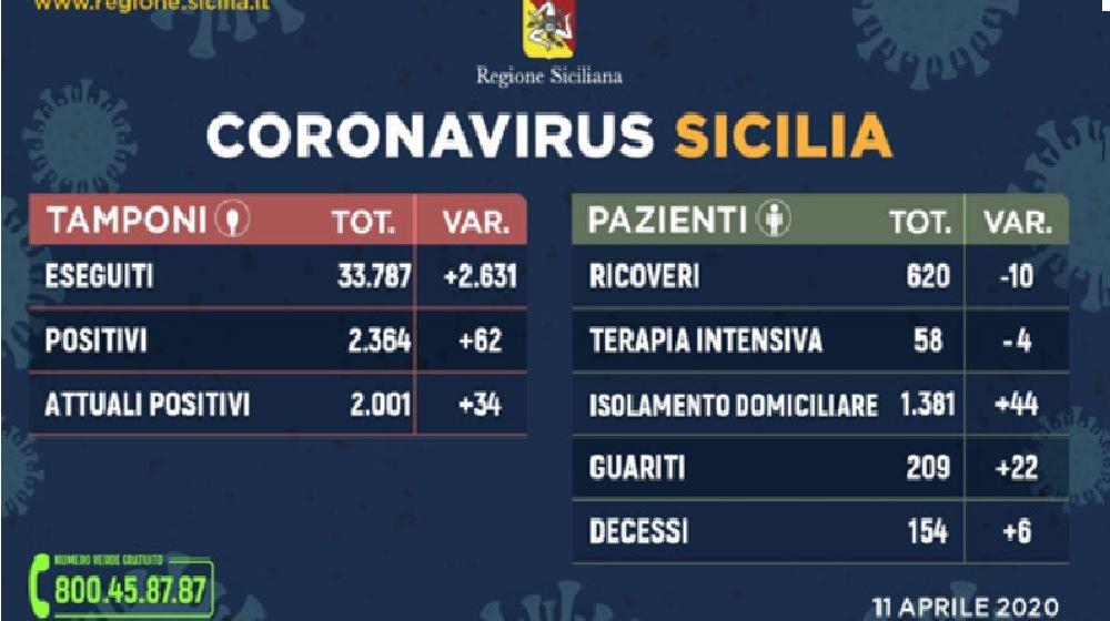 Aggiornamento dalla Regione Sicilia, teniamoci informati e #restiamoincasa.